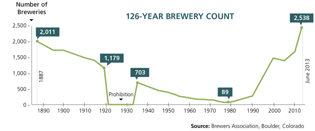brewery-graph