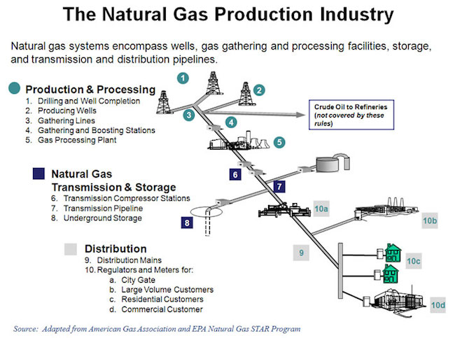 natural-gas-operations